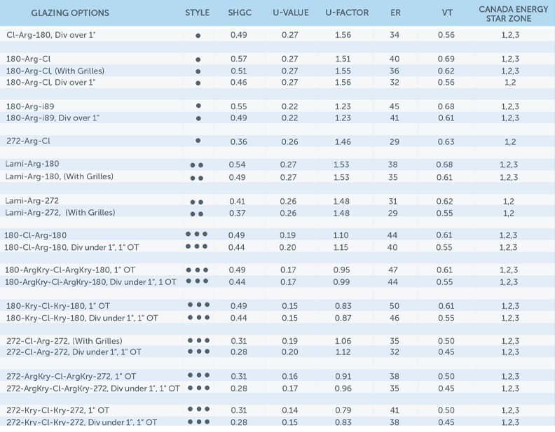Specification Chart HC151