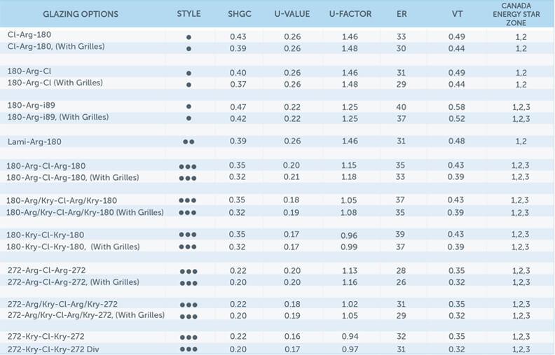 Rating chart Wc125